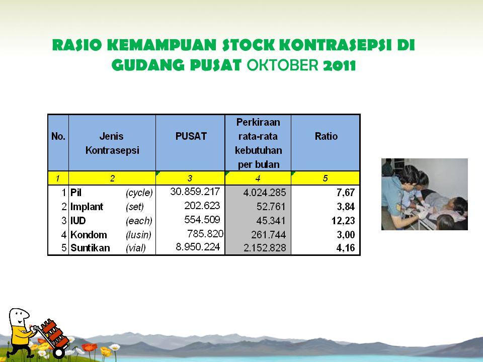RASIO KEMAMPUAN STOCK KONTRASEPSI DI GUDANG PUSAT OKTOBER 2011