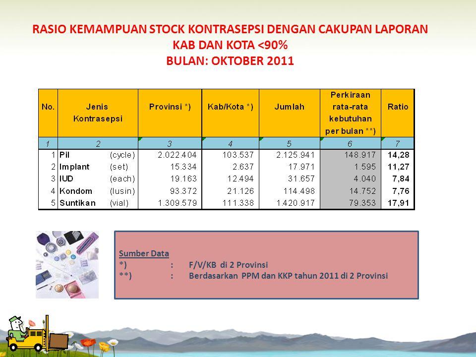RASIO KEMAMPUAN STOCK KONTRASEPSI DENGAN CAKUPAN LAPORAN KAB DAN KOTA <90% BULAN: OKTOBER 2011 Sumber Data *) : F/V/KB di 2 Provinsi **): Berdasarkan