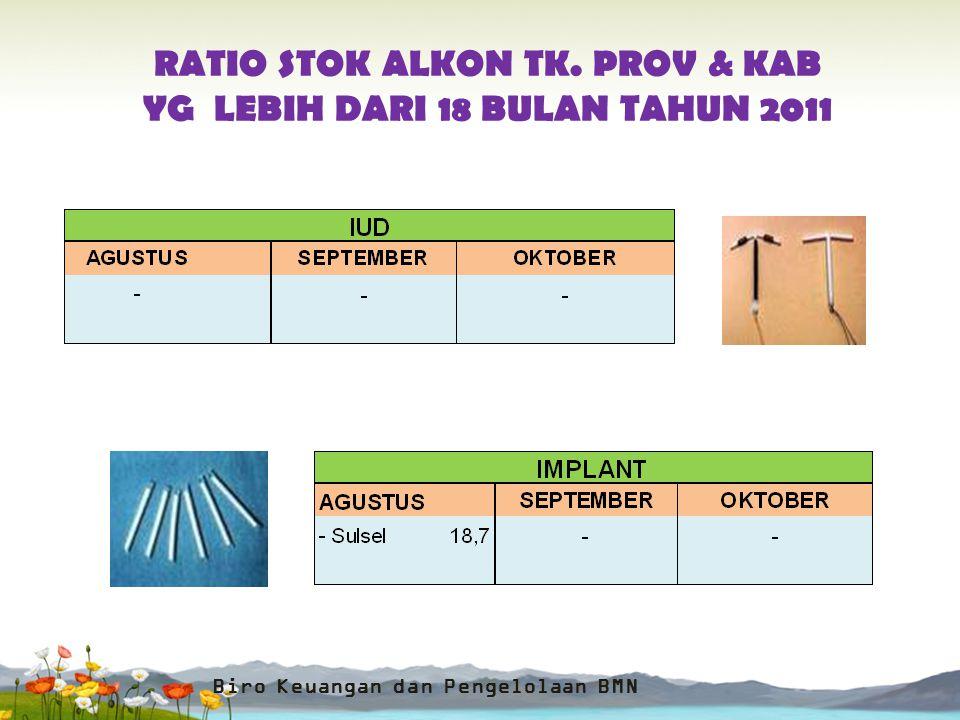 RATIO STOK ALKON TK. PROV & KAB YG LEBIH DARI 18 BULAN TAHUN 2011