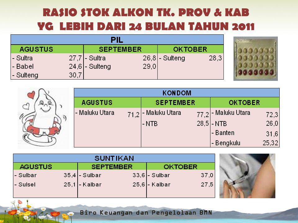 RASIO STOK ALKON TK. PROV & KAB YG LEBIH DARI 24 BULAN TAHUN 2011 Biro Keuangan dan Pengelolaan BMN