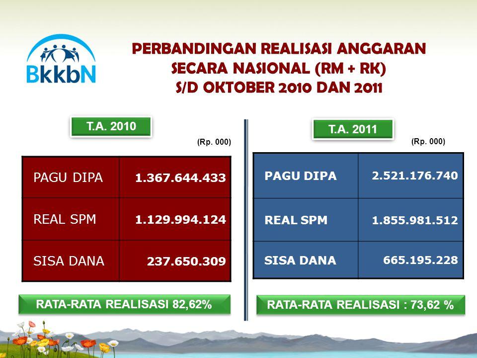 RATA-RATA REALISASI : 73,62 % PAGU DIPA 2.521.176.740 REAL SPM 1.855.981.512 SISA DANA 665.195.228 T.A. 2010 T.A. 2011 (Rp. 000) RATA-RATA REALISASI 8