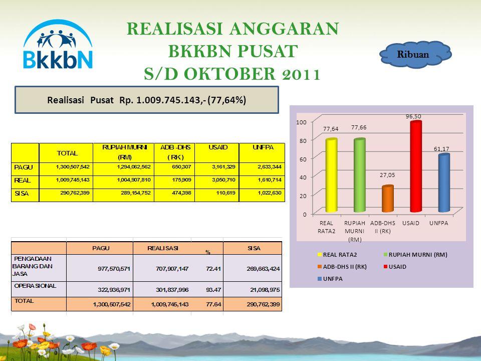 REALISASI ANGGARAN BKKBN PUSAT S/D OKTOBER 2011 Ribuan Realisasi Pusat Rp. 1.009.745.143,- (77,64%)