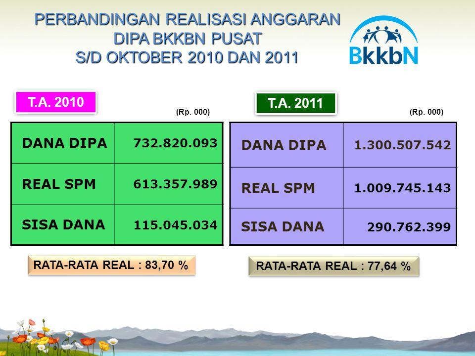 PERBANDINGAN REALISASI ANGGARAN DIPA BKKBN PUSAT S/D OKTOBER 2010 DAN 2011 RATA-RATA REAL : 77,64 % T.A. 2010 (Rp. 000) DANA DIPA 1.300.507.542 REAL S