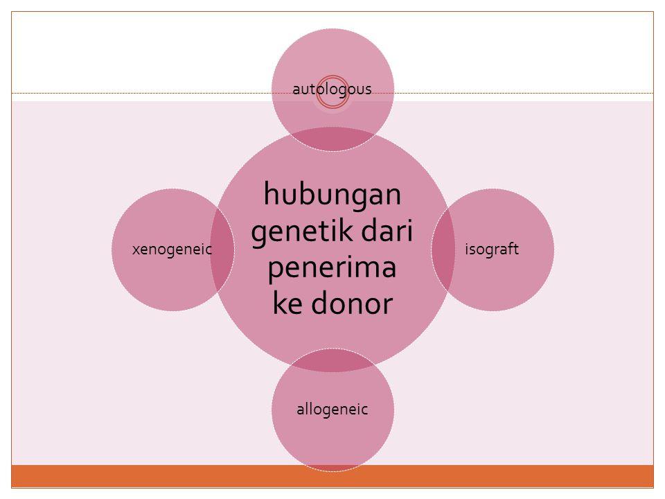  transplantasi autologous  ke atau dari satu orang  Isograft  transplantasi dari kembar identik  transplantasi allogeneic  transplantasi didapat dari pendonor yang tidak identik secara genetik kepada penerima nya  transplantasi xenogeneic  transplantasi dari pendonor ke satu spesies ke penerima spesies lain
