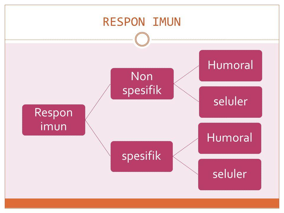 Respon Imun NonSpesifik Pertahanan pertama thdp benda asing lewat sel-sel yg tidak spesifik :  Reaksi infalamasi ( sel tertentu )  Reaksi pertahanan fisik (kulit,mukosa,silia,batuk)  Reaksi pertahan biokimia(keringat,saliva,mukus,HCl) Tdpt 2 mekanisme : 1.Sistem seluler ; melibatkan secara langsung sel-sel imunokompeten 2.Sistem humoral ; melibatkan perangkat yaitu enzzim,komplemen,dan interferon