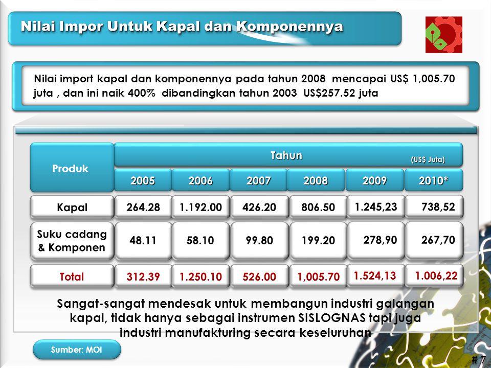 # 7 Nilai import kapal dan komponennya pada tahun 2008 mencapai US$ 1,005.70 juta, dan ini naik 400% dibandingkan tahun 2003 US$257.52 juta Sangat-san