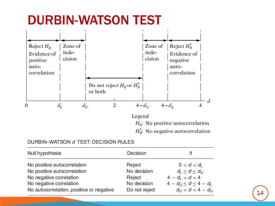 DURBIN-WATSON TEST 14