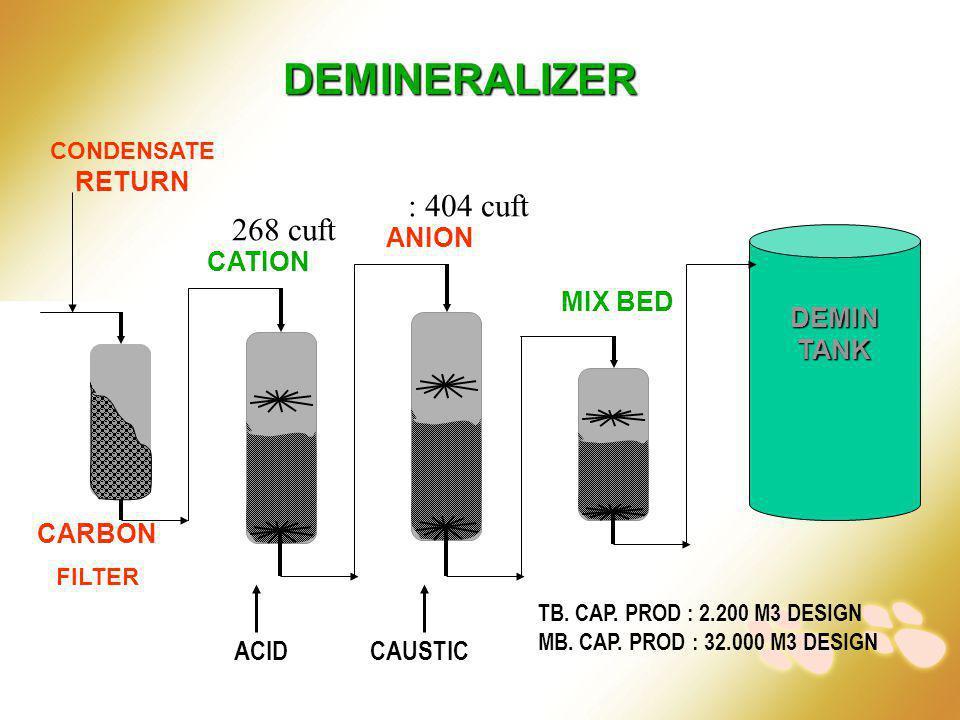 DEMINERALIZER CARBON FILTER CATION ANION MIX BED DEMINTANK CONDENSATE RETURN ACIDCAUSTIC TB. CAP. PROD : 2.200 M3 DESIGN MB. CAP. PROD : 32.000 M3 DES