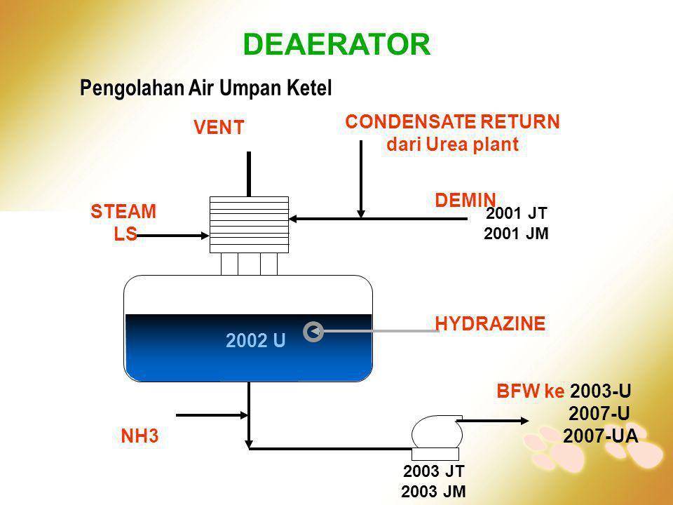 BFW ke 2003-U 2007-U 2007-UA DEMIN CONDENSATE RETURN dari Urea plant VENT HYDRAZINE NH3 STEAM LS DEAERATOR Pengolahan Air Umpan Ketel 2003 JT 2003 JM