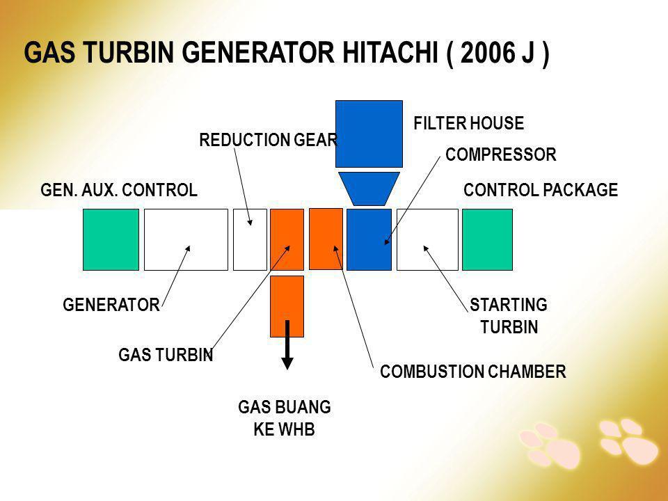 GAS TURBIN GENERATOR HITACHI ( 2006 J ) GENERATORSTARTING TURBIN FILTER HOUSE CONTROL PACKAGEGEN. AUX. CONTROL COMPRESSOR REDUCTION GEAR GAS BUANG KE