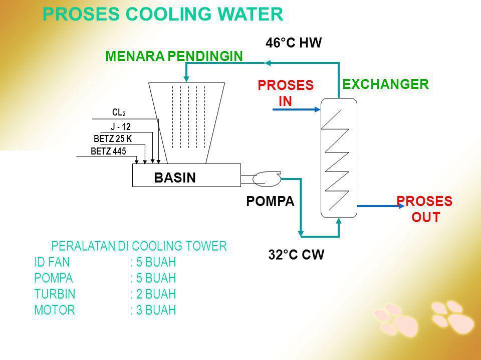 46°C HW 32°C CW EXCHANGER MENARA PENDINGIN PROSES IN PROSES OUT BASIN POMPA PROSES COOLING WATER PERALATAN DI COOLING TOWER ID FAN : 5 BUAH POMPA: 5 B