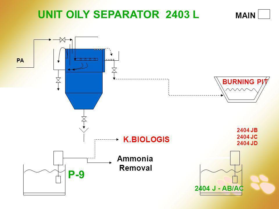 MAIN UNIT OILY SEPARATOR 2403 L Ammonia Removal 2404 JB 2404 JC 2404 JD 2404 J - AB/AC PA K.BIOLOGIS BURNING PIT P-9