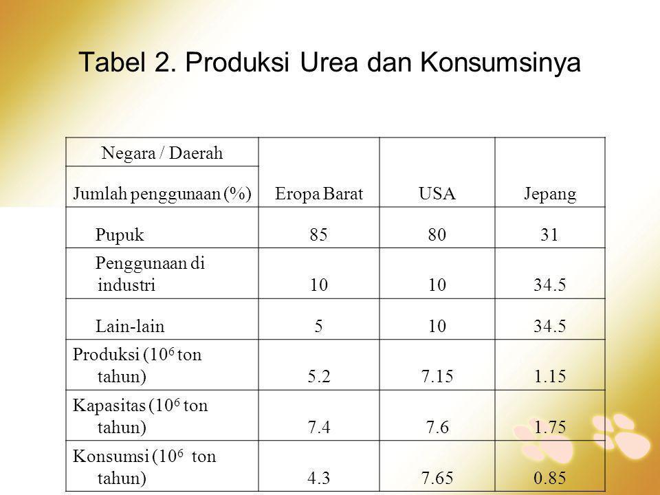 Tabel 2. Produksi Urea dan Konsumsinya Negara / Daerah Eropa BaratUSAJepang Jumlah penggunaan (%) Pupuk858031 Penggunaan di industri10 34.5 Lain-lain5