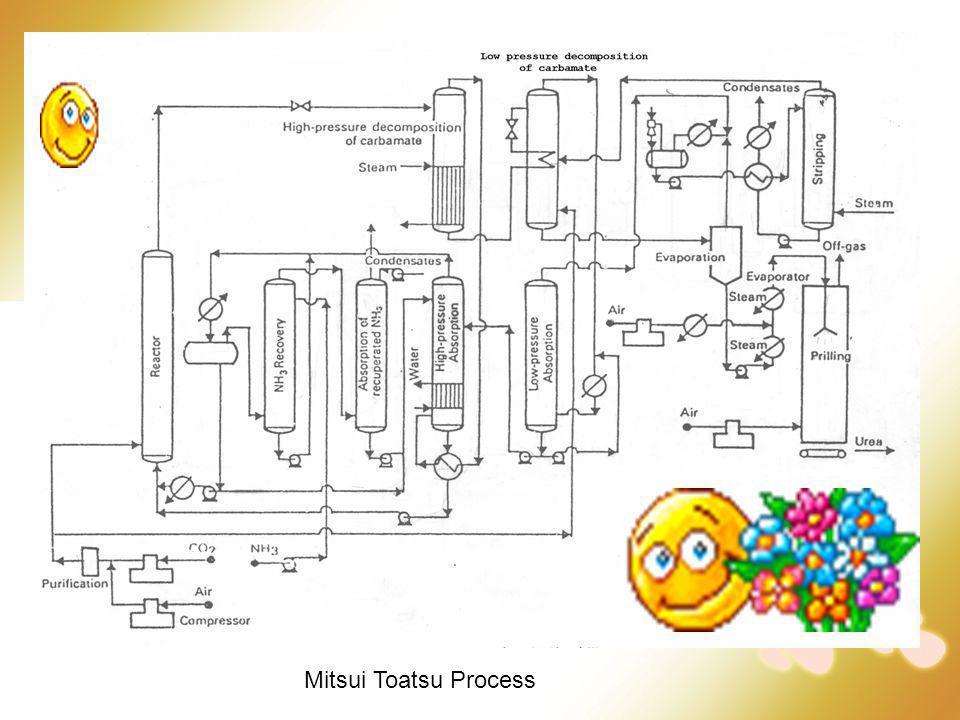 Mitsui Toatsu Process