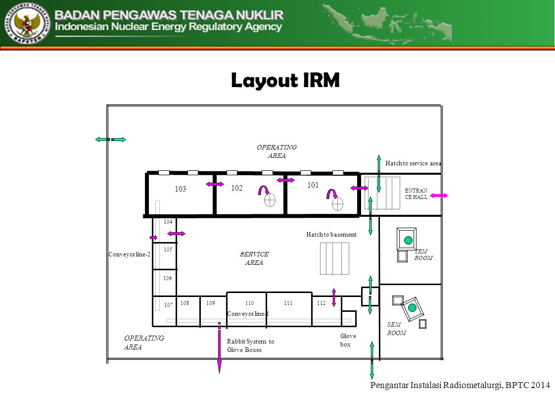 Pengantar Instalasi Radiometalurgi, BPTC 2014 OPERATING AREA 104 105 106 107 108109110 Conveyor line-1 111112 Glove box TEM ROOM SEM ROOM 103 102 101