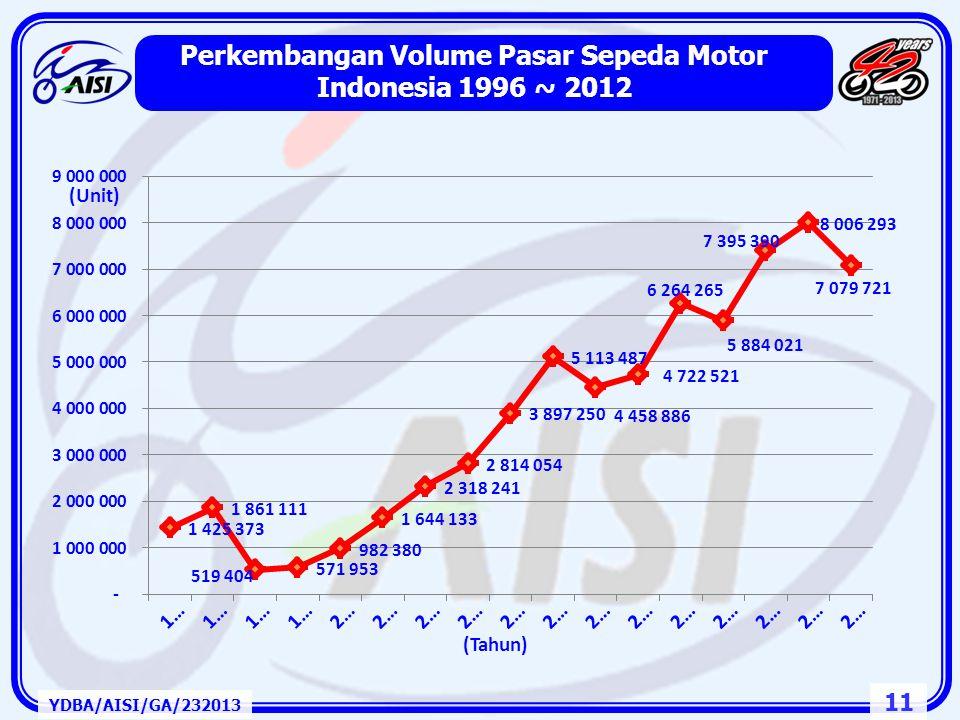 10 2. Pasar dan Industri Kendaraan Bermotor Roda Dua Indonesia dan ASEAN YDBA/AISI/GA/232013