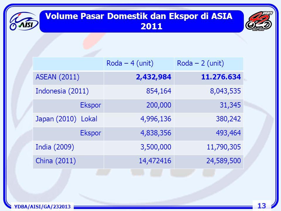 12 YDBA/AISI/GA/232013 Pangsa Pasar Sepeda Motor Berdasarkan Model dan Kapasitas Engine 2012 Pangsa Pasar: Model Pangsa Pasar: Kapasitas Engine