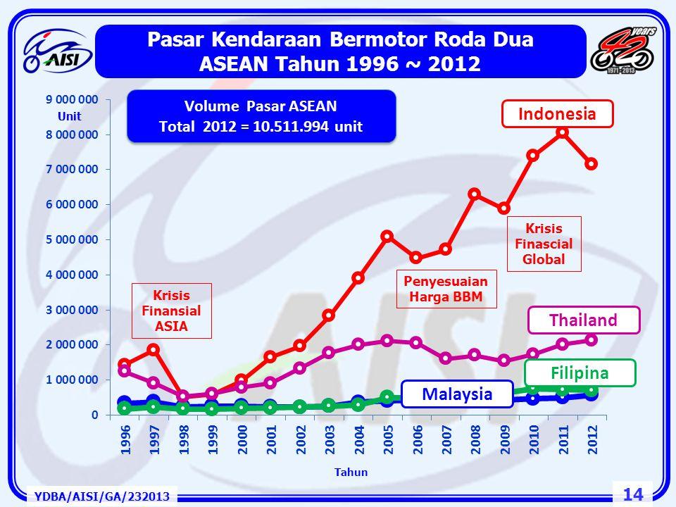 13 Volume Pasar Domestik dan Ekspor di ASIA 2011 YDBA/AISI/GA/232013 Roda – 4 (unit)Roda – 2 (unit) ASEAN (2011)2,432,98411.276.634 Indonesia (2011)85