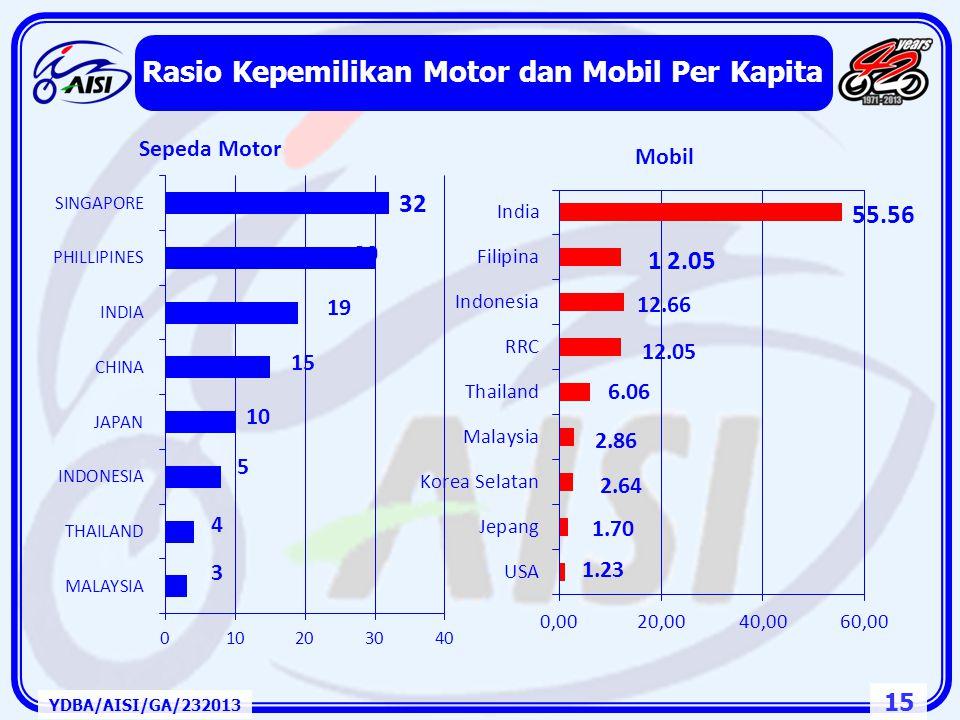 14 YDBA/AISI/GA/232013 Pasar Kendaraan Bermotor Roda Dua ASEAN Tahun 1996 ~ 2012 Penyesuaian Harga BBM Krisis Finascial Global Krisis Finansial ASIA I