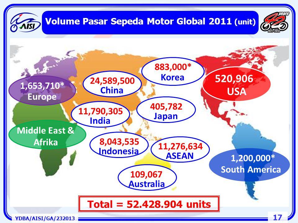 16 YDBA/AISI/GA/232013 Volume Pasar Sepeda Motor 2000 ~ 2012 Proyeksi Pertumbuhan 2013 - 2015 (unit) Sepeda Motor Koreksi disebabkan: - Peraturan Uang