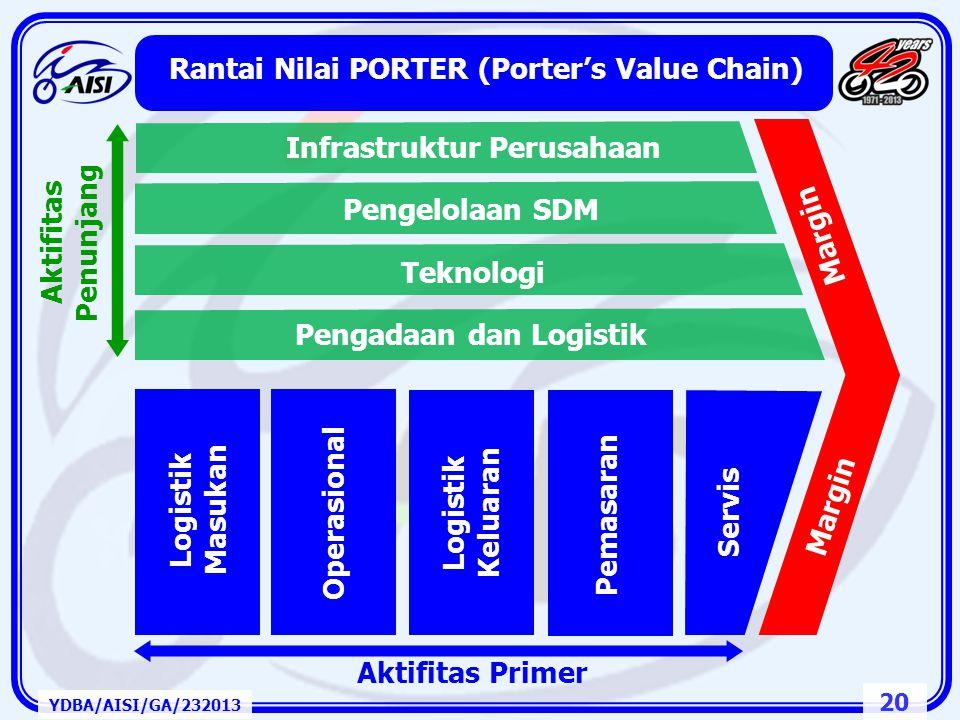 "19 3. Rantai Pasok, ""Value Chain"" dan Daya Saing YDBA/AISI/GA/232013"