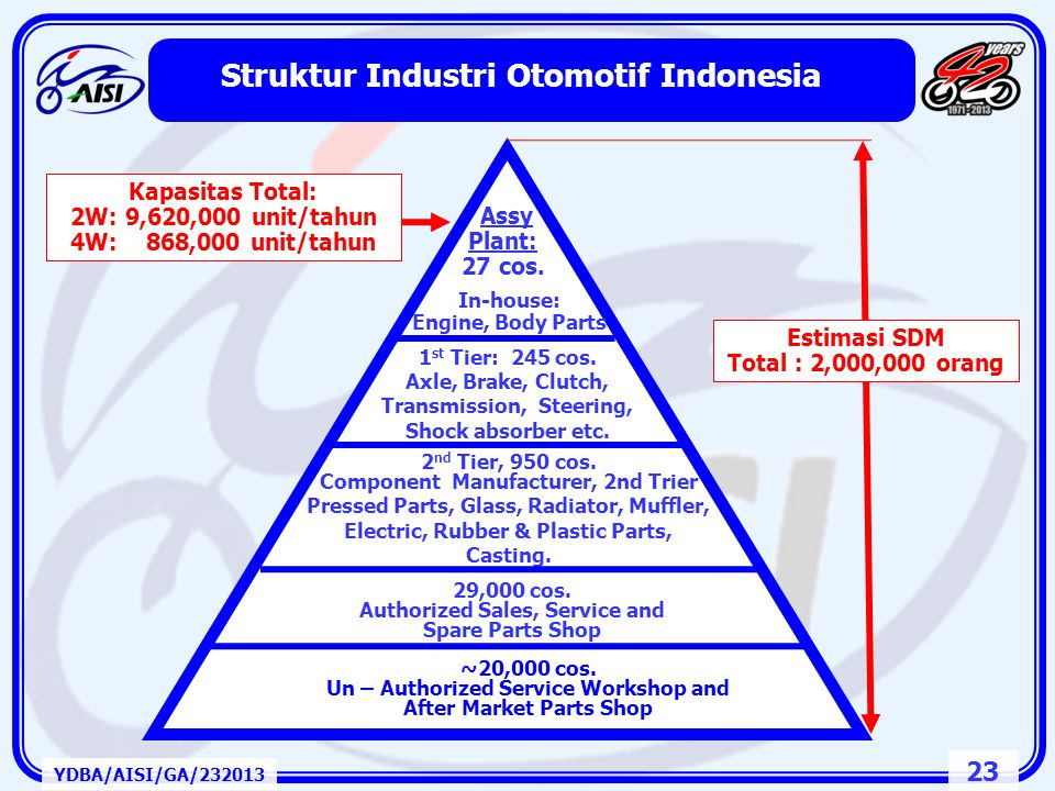 22 Rantai Pasok Industri Otomotif Indonesia YDBA/AISI/GA/232013 CKD / IKD of Unit or Component Parts OEM In - House OEM Parts Vendor Non -OEM Vendor A