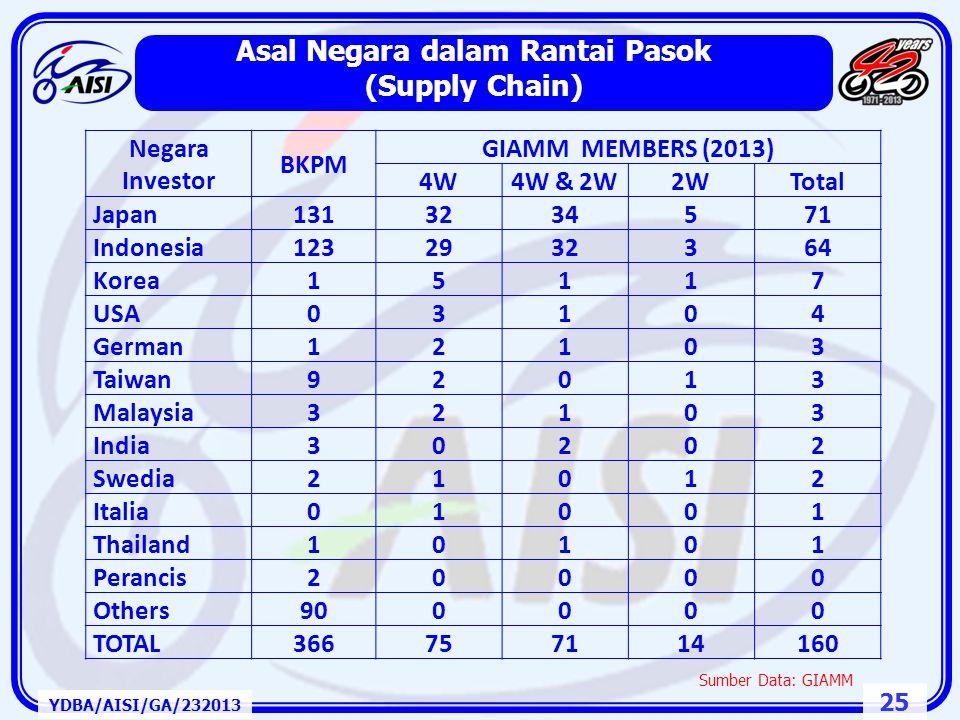 24 Strata Industri Pemasok Indonesia YDBA/AISI/GA/232013 96 64 7125 JepangNonIndonesia PMAPMDN 8 1 51 25 33 20 4 18 Merek = 9 Strata 1 = 76 Strata 2 =