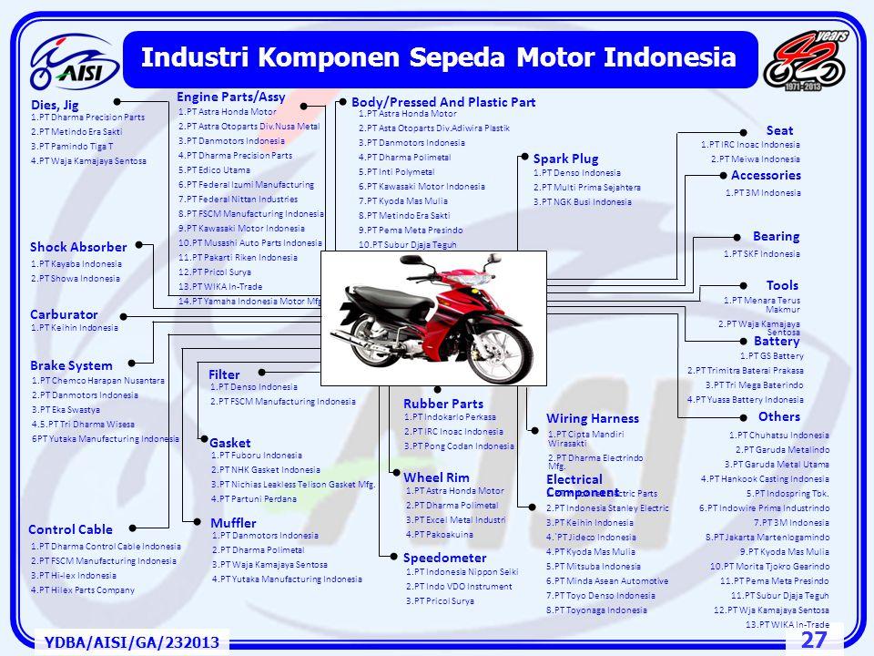 26 Wajah Industri Sepeda Motor di ASEAN YDBA/AISI/GA/232013 MerekNegara AsalIndonesiaJepangMalaysiaFilipinaThailand HondaJepangOOOOO KawasakiJepangOOO