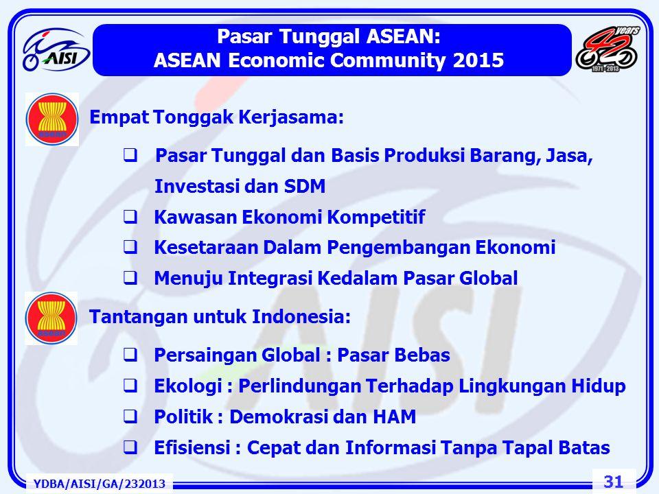 30 FTA dengan Indonesia YDBA/AISI/GA/232013 1.CHINA – ASEAN FTA Eropa Union - Indonesia EIBD ASEAN AEC - 2015 Indonesia –Japan EPA India – ASEAN FTA I