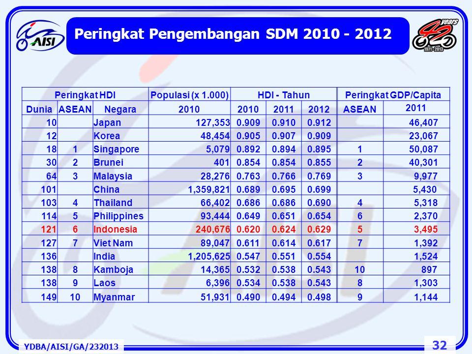 31 Pasar Tunggal ASEAN: ASEAN Economic Community 2015 YDBA/AISI/GA/232013 Empat Tonggak Kerjasama:  Pasar Tunggal dan Basis Produksi Barang, Jasa, In