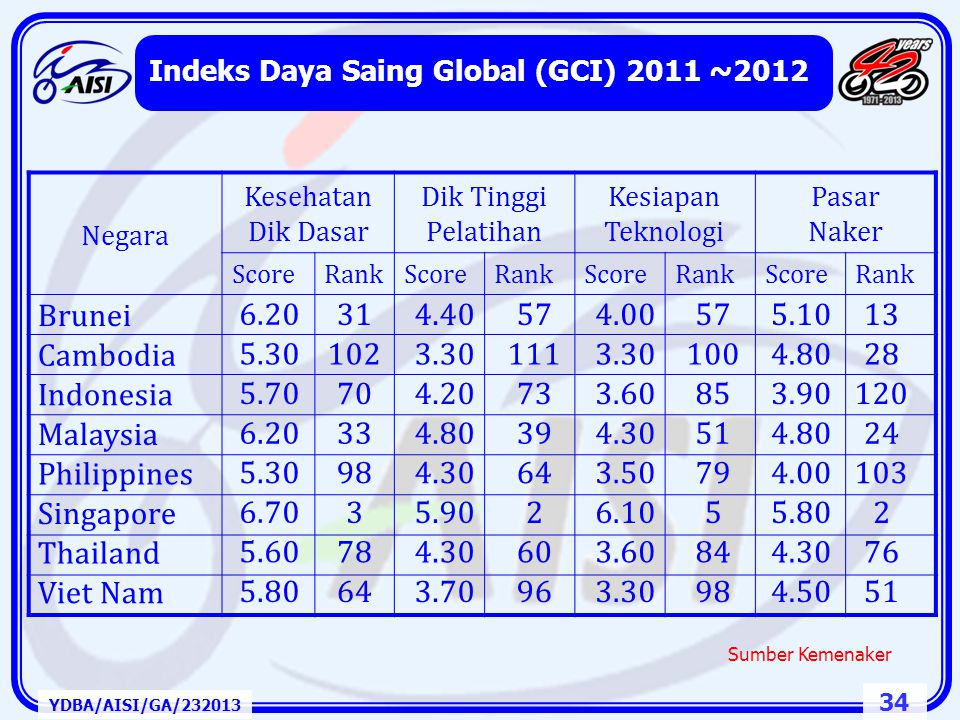 33 Peringkat Daya Saing Global 2009 - 2010 YDBA/AISI/GA/232013 No.Negara Peringkat 2009 Peringkat 2010 1 Swiss11 2 Swedia42 3 Singapore33 4 Amerika Se