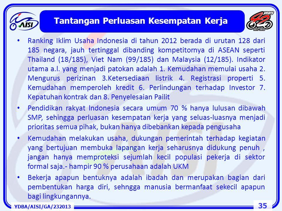 34 YDBA/AISI/GA/232013 6.20 5.30 5.70 6.20 5.30 6.70 5.60 5.80 Brunei Cambodia Indonesia Malaysia Philippines Singapore Thailand Viet Nam 31 102 70 33