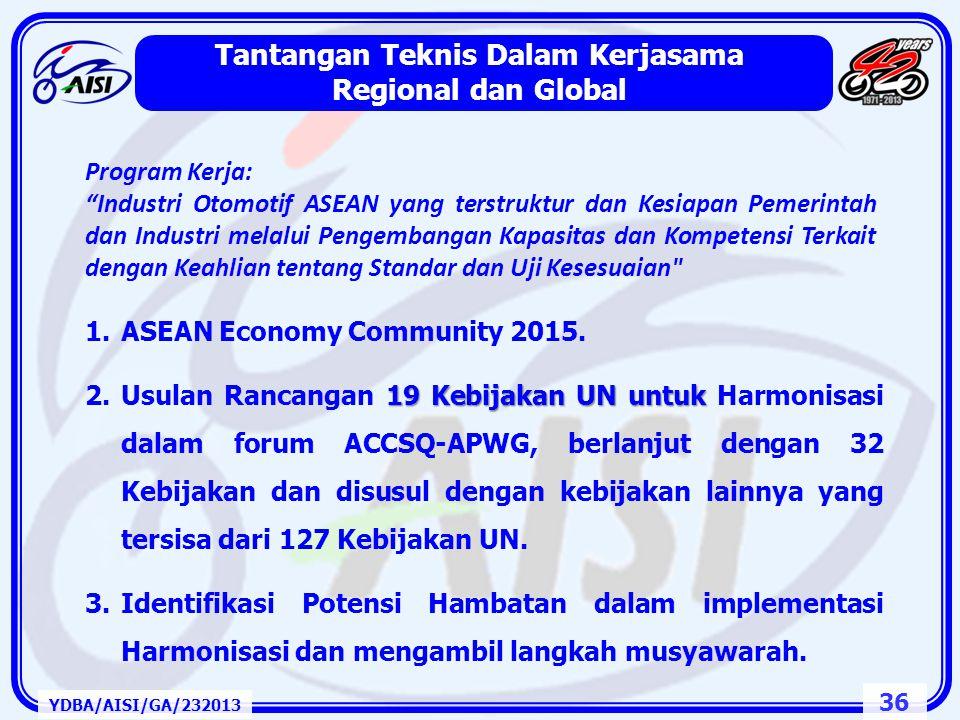 35 Tantangan Perluasan Kesempatan Kerja YDBA/AISI/GA/232013 • Ranking Iklim Usaha Indonesia di tahun 2012 berada di urutan 128 dari 185 negara, jauh t