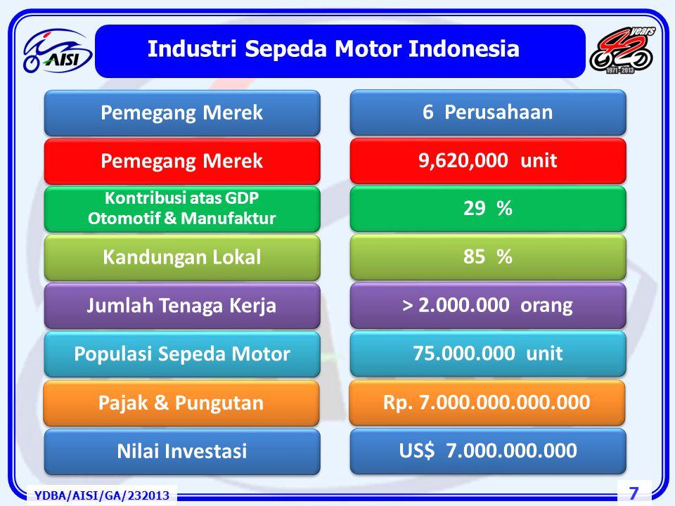 7 Industri Sepeda Motor Indonesia YDBA/AISI/GA/232013 Pemegang Merek Kontribusi atas GDP Otomotif & Manufaktur Kandungan LokalJumlah Tenaga KerjaPopulasi Sepeda MotorPajak & PungutanNilai Investasi6 Perusahaan9,620,000 unit29 %85 %> 2.000.000 orang75.000.000 unitRp.