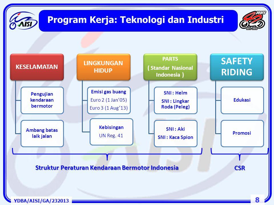 38 Situasi Umum Dalam Pengembangan UKM YDBA/AISI/GA/232013 1.Kontribusi UMKM terhadap PDB: 56,7% 2.60 – 70% UMKM tidak mendapatkan akses ke Infrastruktur Perbankan 3.Pengembangan SDM dan Kemampuan Managerial Industri 4.Kompetensi dalam QCDD Memerlukan Terobosan: