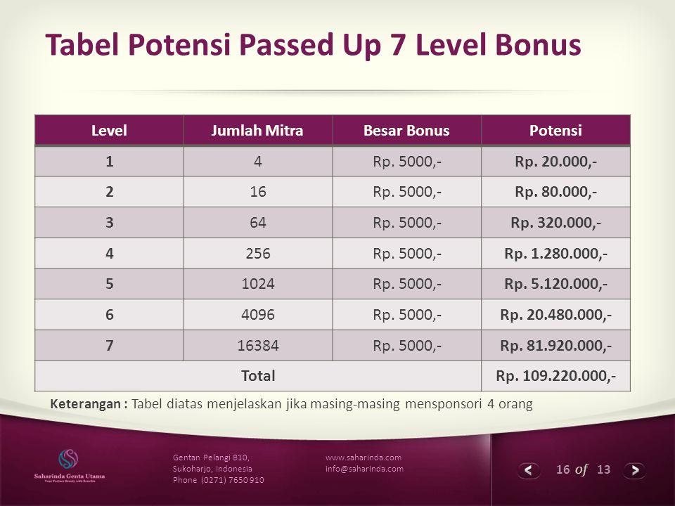 16 of 13 www.saharinda.com info@saharinda.com Gentan Pelangi B10, Sukoharjo, Indonesia Phone (0271) 7650 910 Tabel Potensi Passed Up 7 Level Bonus Lev