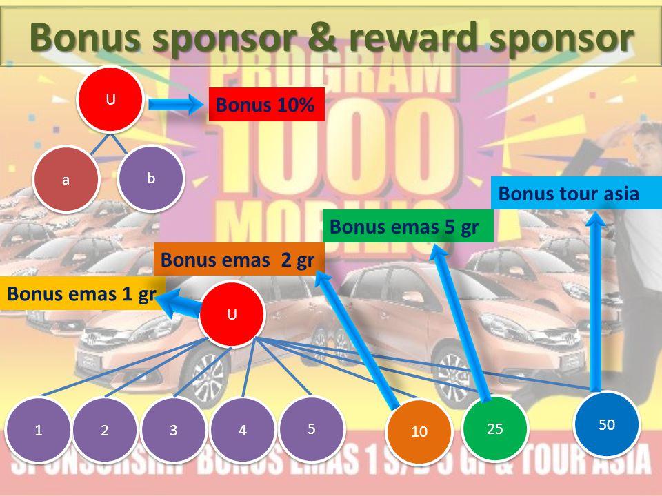 Bonus sponsor & reward sponsor U U 2 2 U U b b a a 5 5 4 4 3 3 1 1 10 25 50 Bonus 10% Bonus emas 1 gr Bonus emas 2 gr Bonus tour asia Bonus emas 5 gr