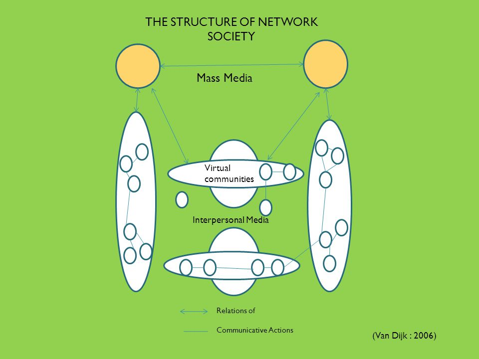 Relations of Communicative Actions Mass Media Virtual communities Interpersonal Media THE STRUCTURE OF NETWORK SOCIETY (Van Dijk : 2006)