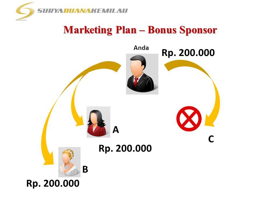 Marketing Plan – Bonus Sponsor Anda Rp. 200.000 A B C