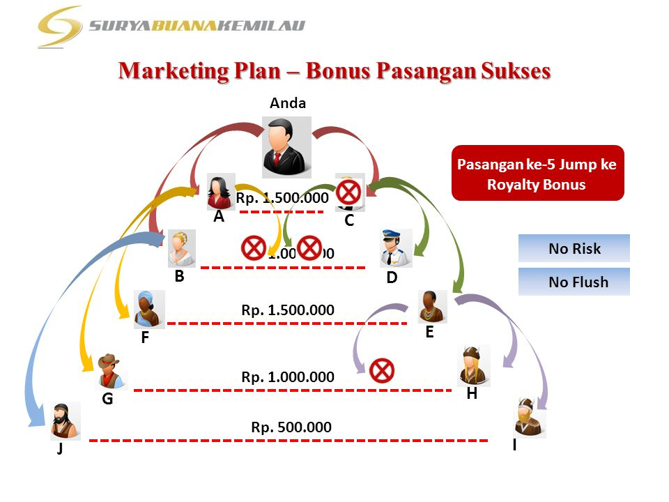 Marketing Plan – Bonus Pasangan Sukses Anda Rp. 1.000.000 Rp. 1.500.000 A B F G J C D E H I Rp. 1.000.000 Rp. 500.000 Pasangan ke-5 Jump ke Royalty Bo