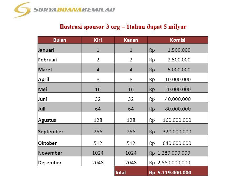 Ilustrasi sponsor 3 org – 1tahun dapat 5 milyar BulanKiriKananKomisi Januari11 Rp 1.500.000 Februari22 Rp 2.500.000 Maret44 Rp 5.000.000 April88 Rp 10