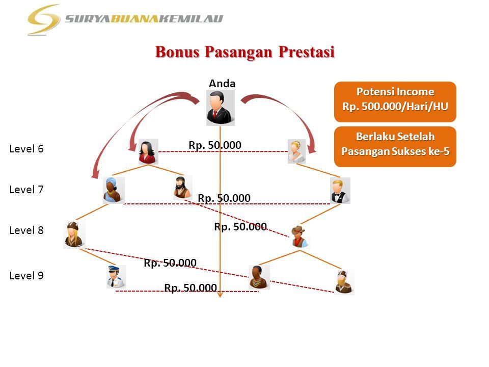 Bonus Pasangan Prestasi Anda Rp. 50.000 Potensi Income Rp. 500.000/Hari/HU Berlaku Setelah Pasangan Sukses ke-5 Level 6 Level 7 Level 8 Level 9