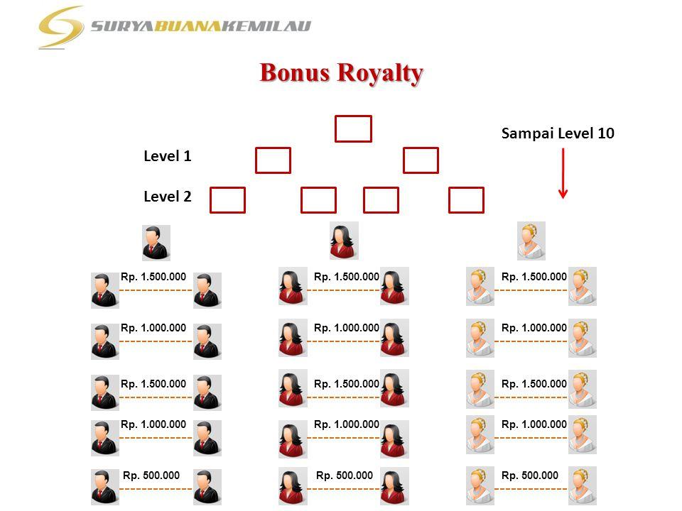 Bonus Royalty Rp. 1.500.000 Rp. 1.000.000 Rp. 1.500.000 Rp. 1.000.000 Rp. 500.000 Rp. 1.500.000 Rp. 1.000.000 Rp. 1.500.000 Rp. 1.000.000 Rp. 500.000