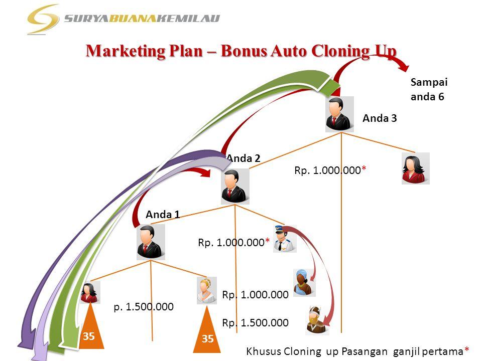 Marketing Plan – Bonus Auto Cloning Up 35 Rp. 1.000.000* Anda 2 Rp. 1.000.000* p. 1.500.000 Anda 3 Anda 1 Sampai anda 6 Rp. 1.000.000 Rp. 1.500.000 Kh
