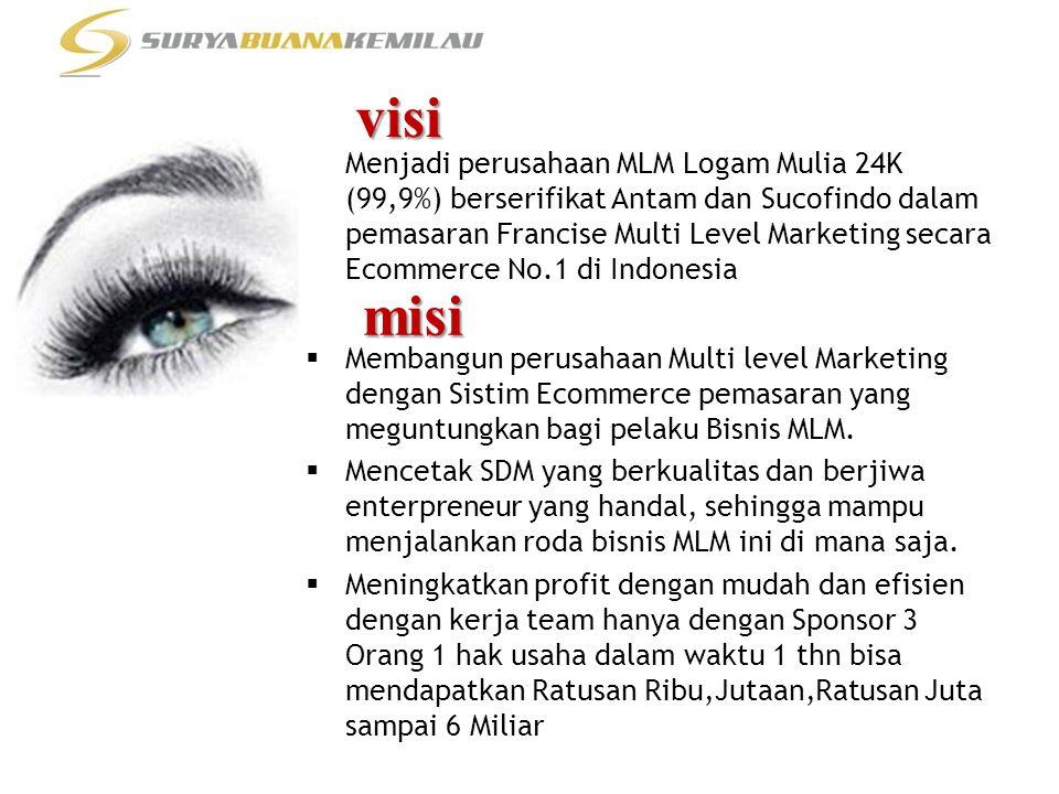 Menjadi perusahaan MLM Logam Mulia 24K (99,9%) berserifikat Antam dan Sucofindo dalam pemasaran Francise Multi Level Marketing secara Ecommerce No.1 d