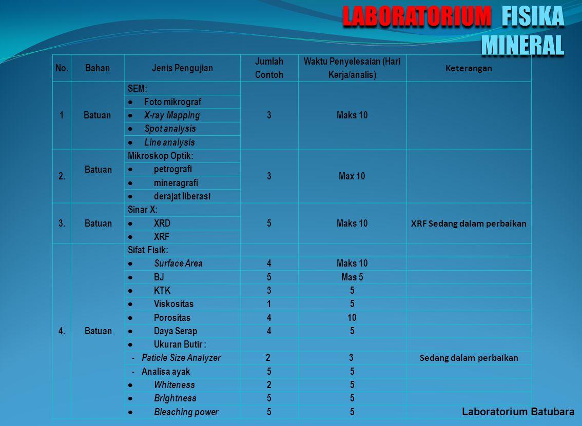 LABORATORIUM KIMIA No.BahanJenis Pengujian Jumlah Contoh Waktu Penyelesaian (Hari Kerja/analis) 1. Clay Mineral SiO 2, Al 2 O 3, Fe 2 O 3, CaO, MgO, K