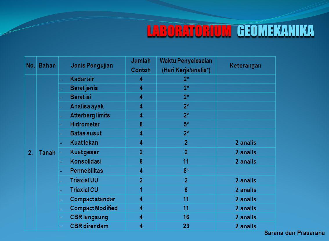 LABORATORIUM GEOMEKANIKA No.BahanJenis Pengujian Jumlah Contoh Waktu Penyelesaian (Hari Kerja/analis*) Keterangan 1.Batuan - Sifat fisik (11 parameter