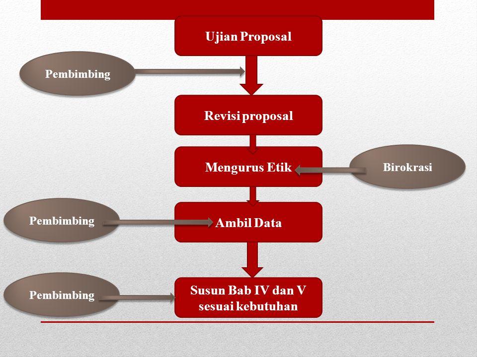 Ujian Proposal Revisi proposal Pembimbing Mengurus Etik Ambil Data Susun Bab IV dan V sesuai kebutuhan Pembimbing Birokrasi