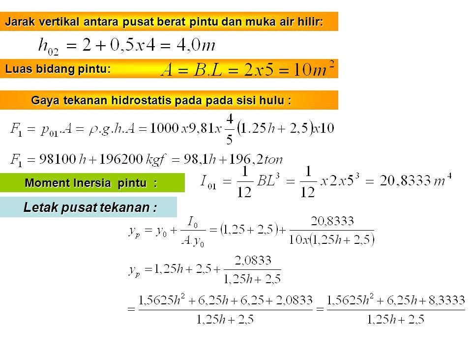 Jarak vertikal antara pusat berat pintu dan muka air hilir: Luas bidang pintu: Gaya tekanan hidrostatis pada pada sisi hulu : Gaya tekanan hidrostatis