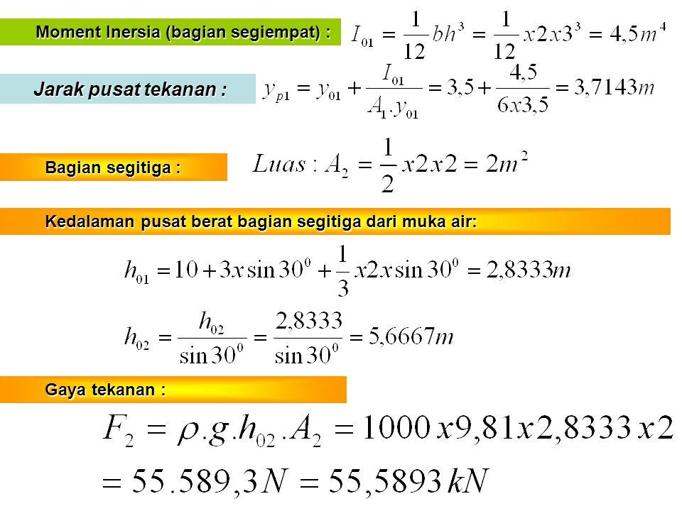 Moment Inersia (bagian segiempat) : Moment Inersia (bagian segiempat) : Jarak pusat tekanan : Jarak pusat tekanan : Bagian segitiga : Bagian segitiga